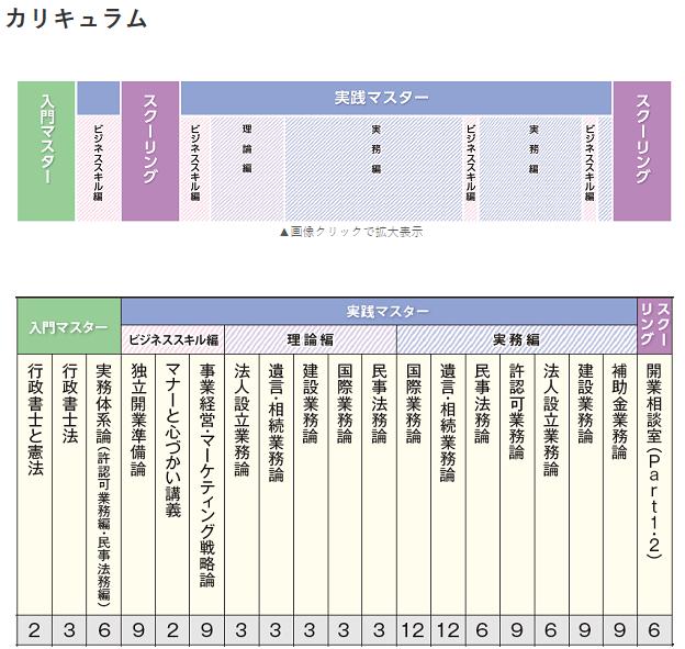 伊藤塾 行政書士 実務講座