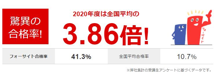 フォーサイト 行政書士 2020年 合格率