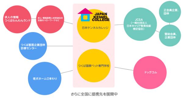日本ケンネルカレッジ 就職